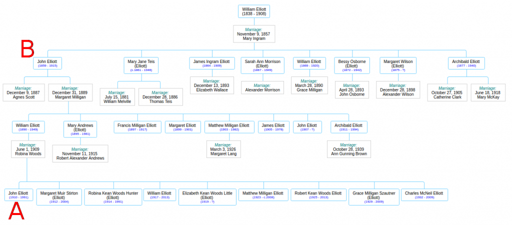 Elliott Family Tree