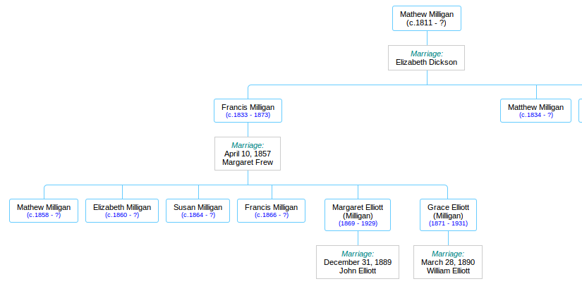 Part of the Milligan family tree
